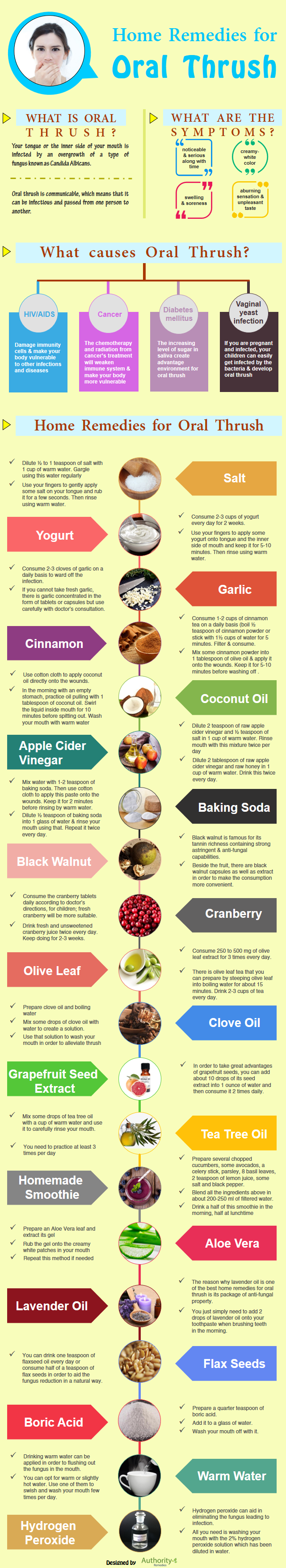 Home Remedies for Oral Thrush - Infographic